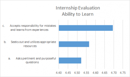 Internship-Evaluations.png